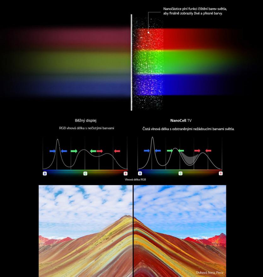 Odhalte čisté barvy díky technologii NanoCell