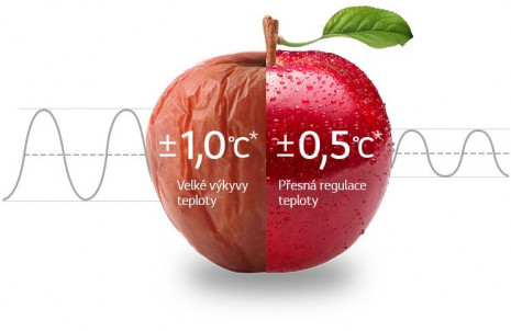 Rovnoměrné chlazení 24 hodin